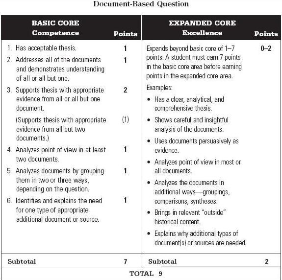 global regents essay rubrics Regents rubric essay - 707025 this topic contains 0 replies, has 1 voice, and was last updated by siospeeddeuclozgar 8 months, 4 weeks ago  log in register lost password.