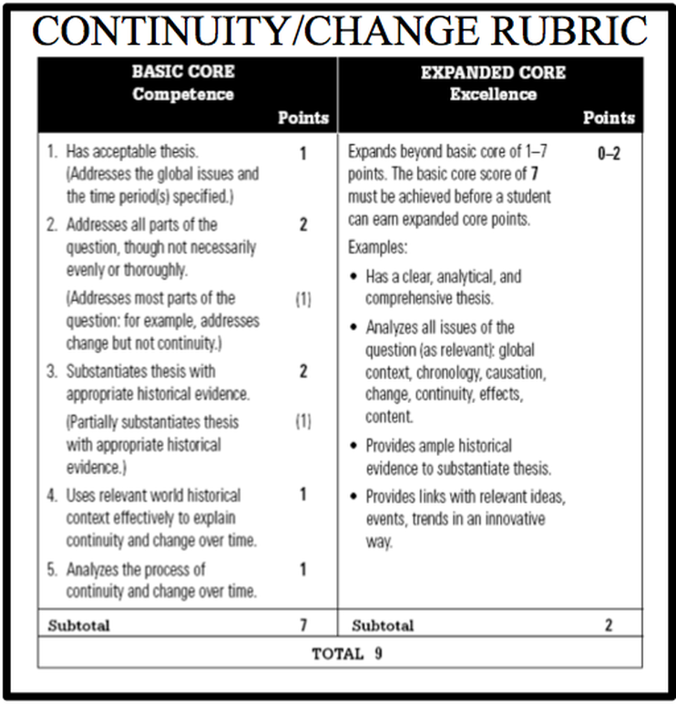 rubric for change over time essay Change over time essay the above thesis is a minimally acceptable thesis and will get you the point on the rubric don't write about political change.